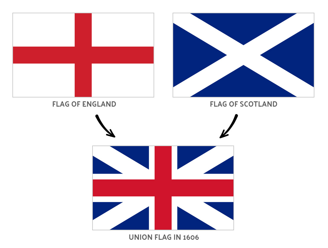 Combining of the flags